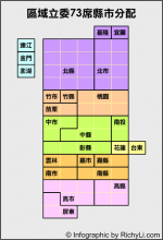 試作 – 區域立委73席縣市分配圖