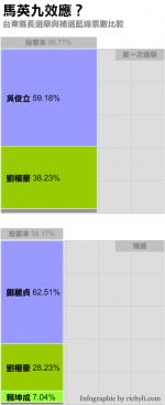 台東縣長補選圖表一張