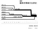 圖表簡報:國泰世華銀行金改合併史