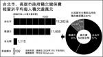 圖表簡報:台北市、高雄市政府積欠健保費
