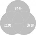 圖解簡報:用范恩圖來看強概念與弱概念 – 帥哥、型男、潮男