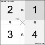 簡報圖表連載014 – 飽暖思淫慾,飢寒起盜心
