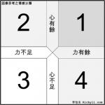 圖表簡報連載017 – 心有餘但力不足