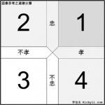 簡報圖表連載008 – 自古忠孝難兩全