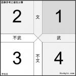 簡報圖表連載012 – 文武雙全