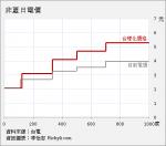 [圖表]台電電價調漲圖表怎麼畫?中油油價調漲圖表怎麼畫?油電雙漲圖表怎麼畫?