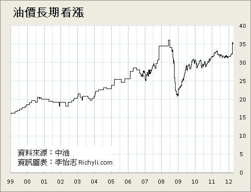 中油95油價長期趨勢階梯圖
