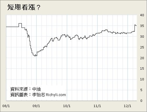 中油95無鉛汽油短期趨勢階梯圖