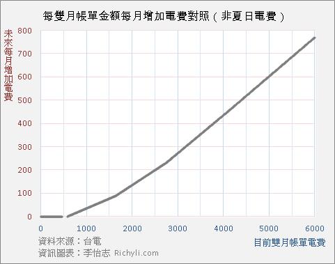 雙月電費帳單對照電費帳價金額折線參考圖