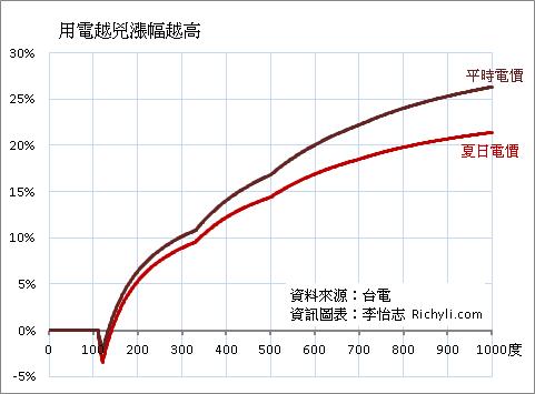 電價漲幅趨勢折線比較圖