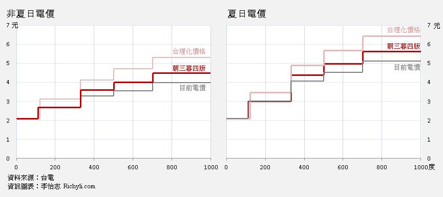 2012年電價三階段調漲,夏日電價與非夏日電價比較階梯圖