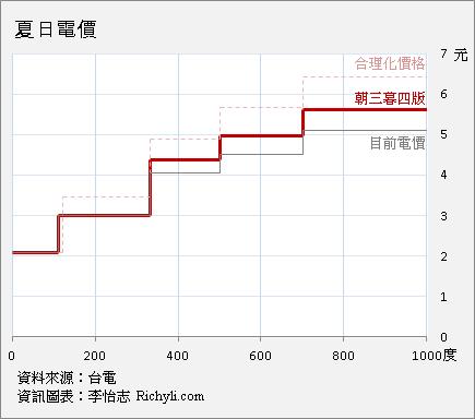 三階段調整的夏日電價階梯圖