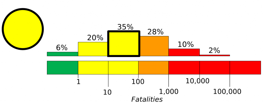 美國地質局對2013年錫斯坦-俾路支斯坦省地震死亡人數預估