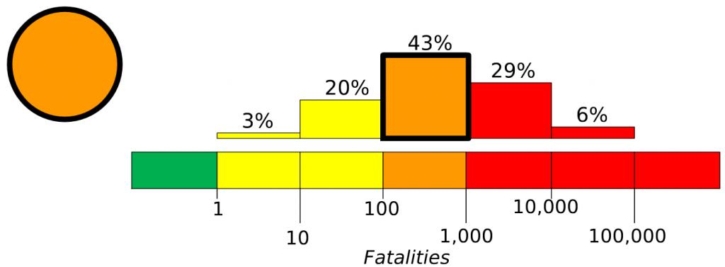 美國地質局對2013雅安地震死亡人數預估