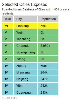 美國地質局的地震災難計畫都市與震度表