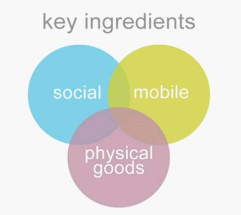 Lisa Gansky認為社群網路、行動資訊與實體物品是共享消費的三個主要元素( TED)