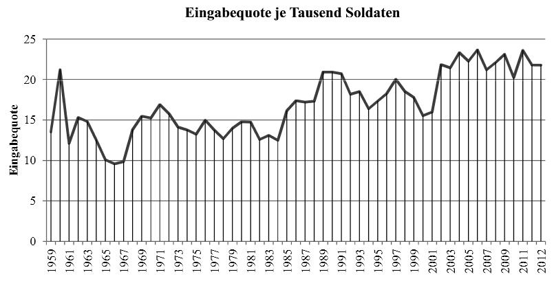 德國國防監察官每年接受的投訴