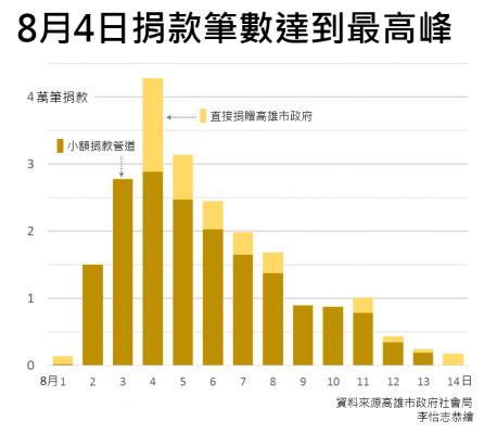 高雄氣爆事件高雄市政府所收捐款筆數統計