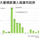 台灣人如何捐款協助高雄氣爆重建