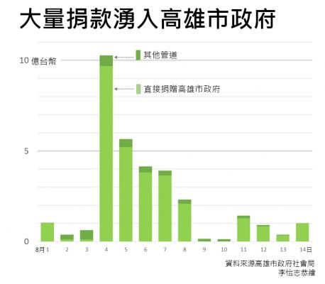 2014高雄氣爆事件每天的捐款金額統計圖