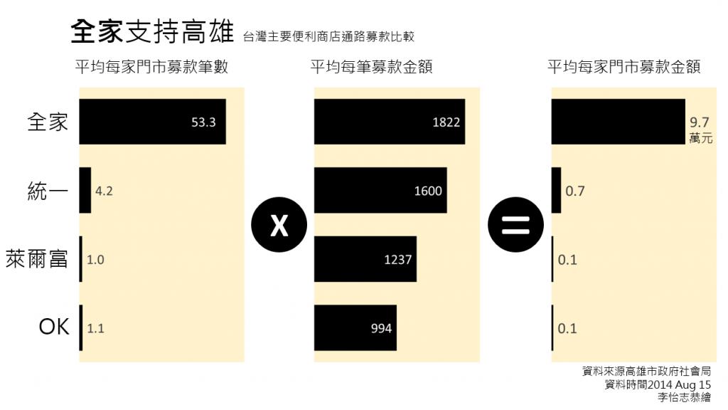 各家便利商店在高雄氣爆事件中的平均門市募款筆數、金額與平均每筆募款數比較