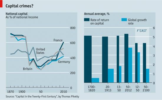 21世紀資本論 經濟學人 的圖表