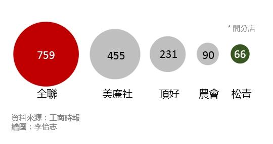 台灣五大超市門市數量比較圖