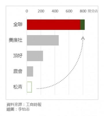 全聯合併松青後臺灣超市的門市數量比較圖