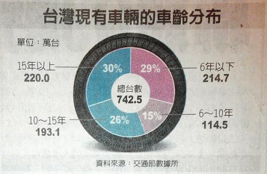 台灣現有車輛車齡分布圓餅圖