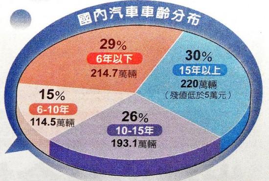 國內汽車車齡分布圓餅圖