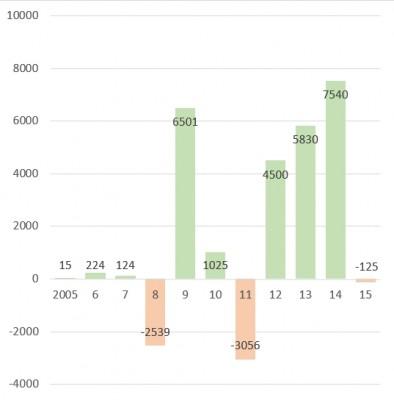 勞退基金平均每人績效直條圖