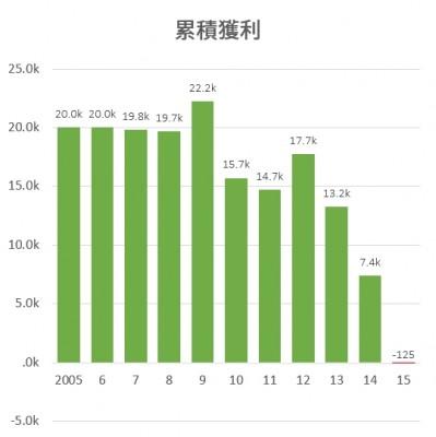 勞退基金不同加入年平均每人績效直條圖
