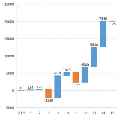 勞退基金平均每人績效瀑布圖