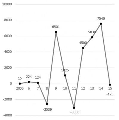 勞退基金平均每人績效折線圖
